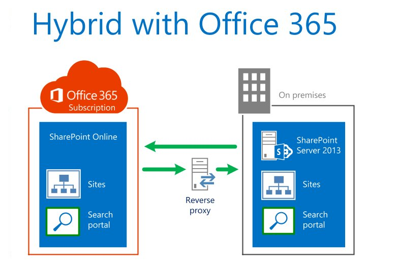 Hybrid with Office 365